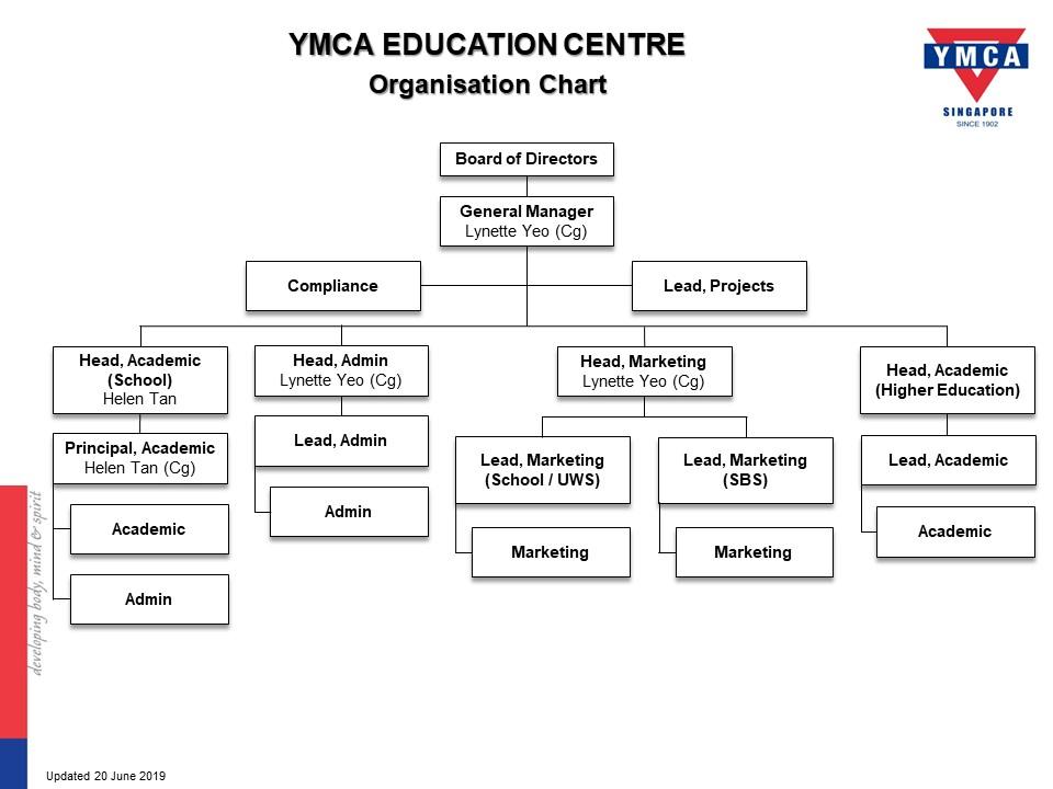 yec-organisation-chart_190611