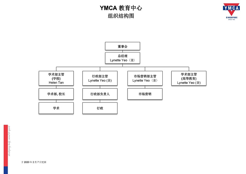 yec-organisation-chart_200207_for-noticeboard-cn-2