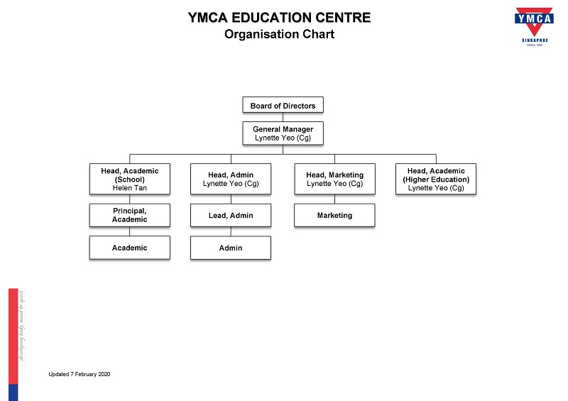 yec-organisation-chart_200207_for-noticeboard